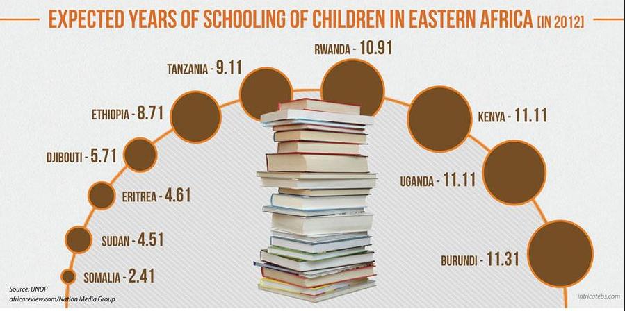 Escolarización en África del Este