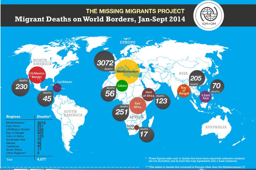 MIgrantes muertos en el año 2014